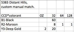 Distant Hills Formula